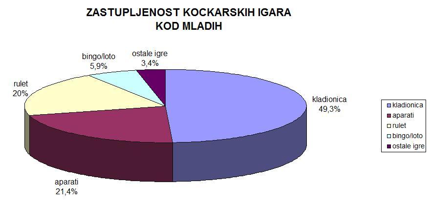 grafikon 5