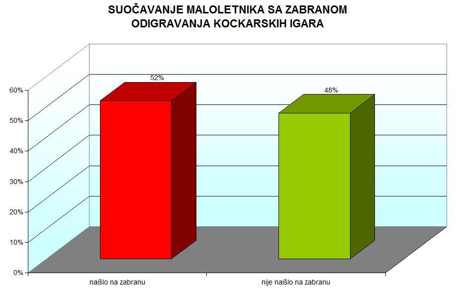 grafikon 6