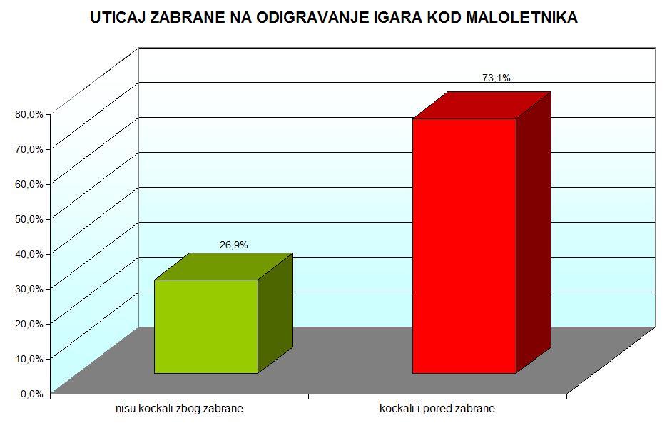 grafikon 7